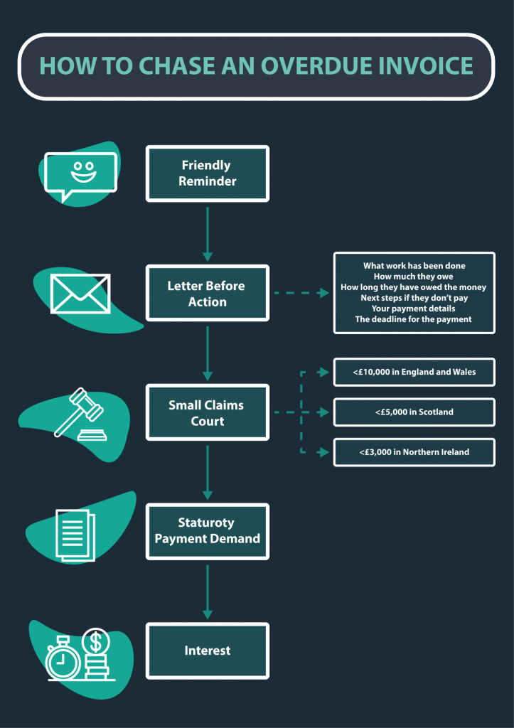How to chase an overdue invoice flowchart