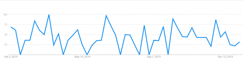 Chasing Unpaid Invoices - What time of day people search for 'unpaid invoices'