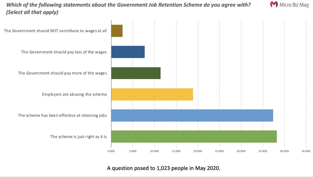 Furlough Scheme - Job. Retention Scheme Statistics Survey