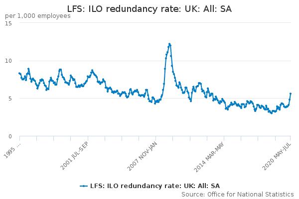 redundancy statistics uk