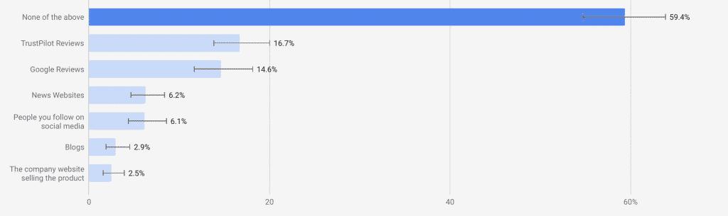 do consumers trust social media followers?
