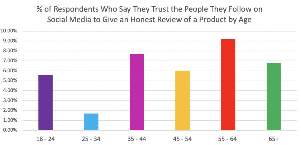 social media influencer trust statistics by age